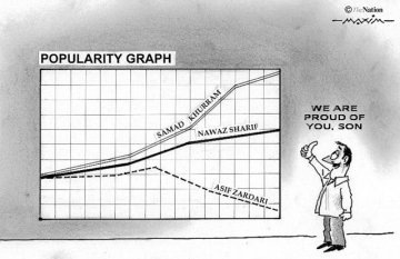 Poularity_Graph_598